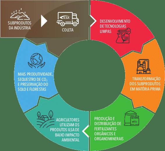 Sustentabilidade de ponta a ponta: praticando o conceito de economia circular.